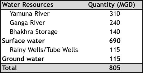 Water resources of the Delhi Jal Board (Mar 2011)   Source: Delhi Jal Board