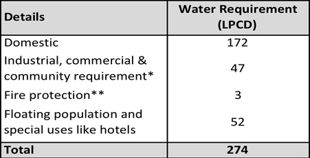 Source: Delhi Jal Board * Based on 45,000 litres per hectare per day  ** Based on 1% of the total demand