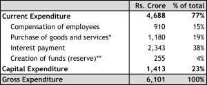 Source: Directorate of Economics and Statistics, Government of Delhi * Includes maintenance costs      ** mainly for depreciation