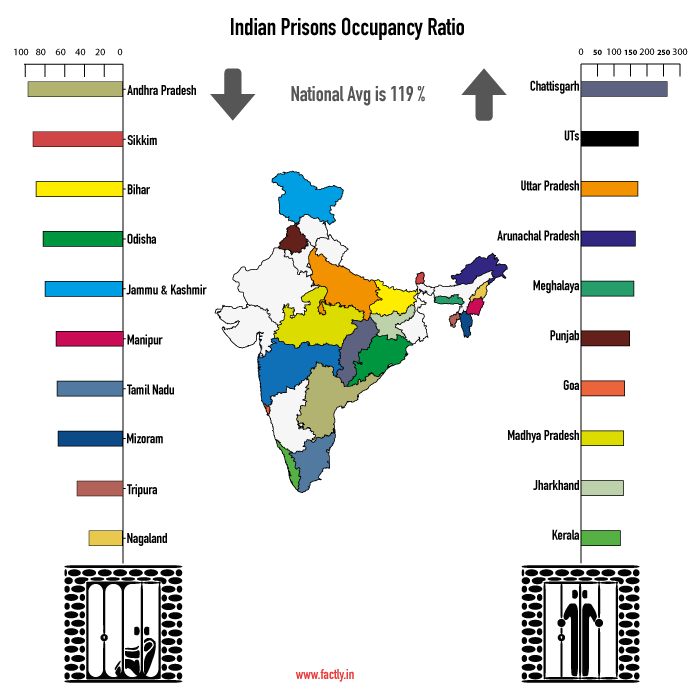 Indian-Jails-Occupancy
